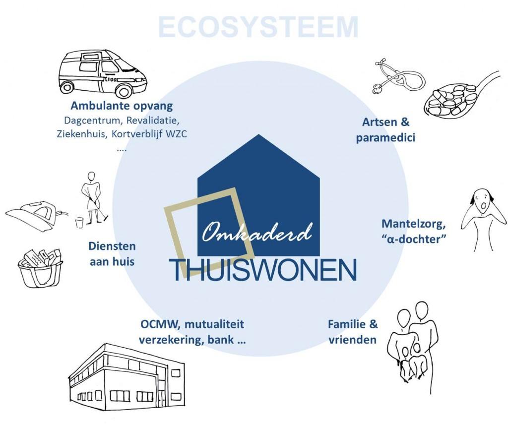 OTW Ecosysteem